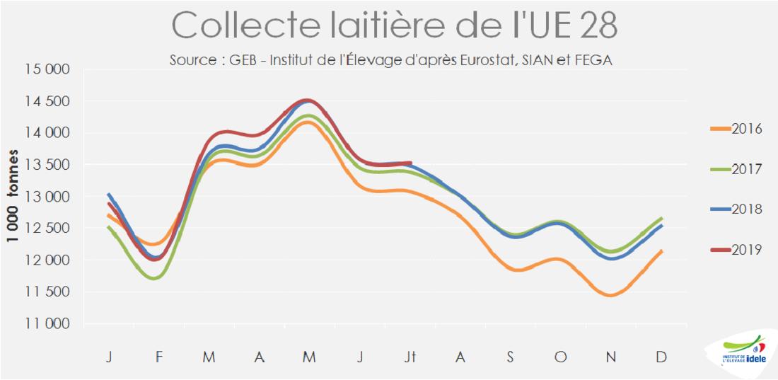 Evolution de la collecte laitière européenne