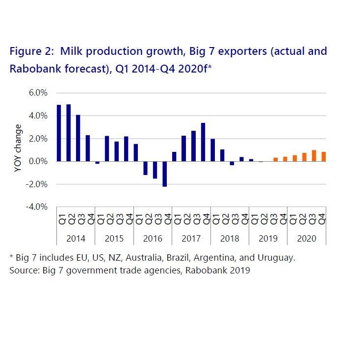Evolution de collecte des 7 principaux exportateurs laitiers. (Source : Rabobank)